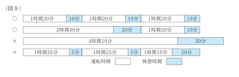 厚生労働省_トラック運転手労働時間の改善基準_4