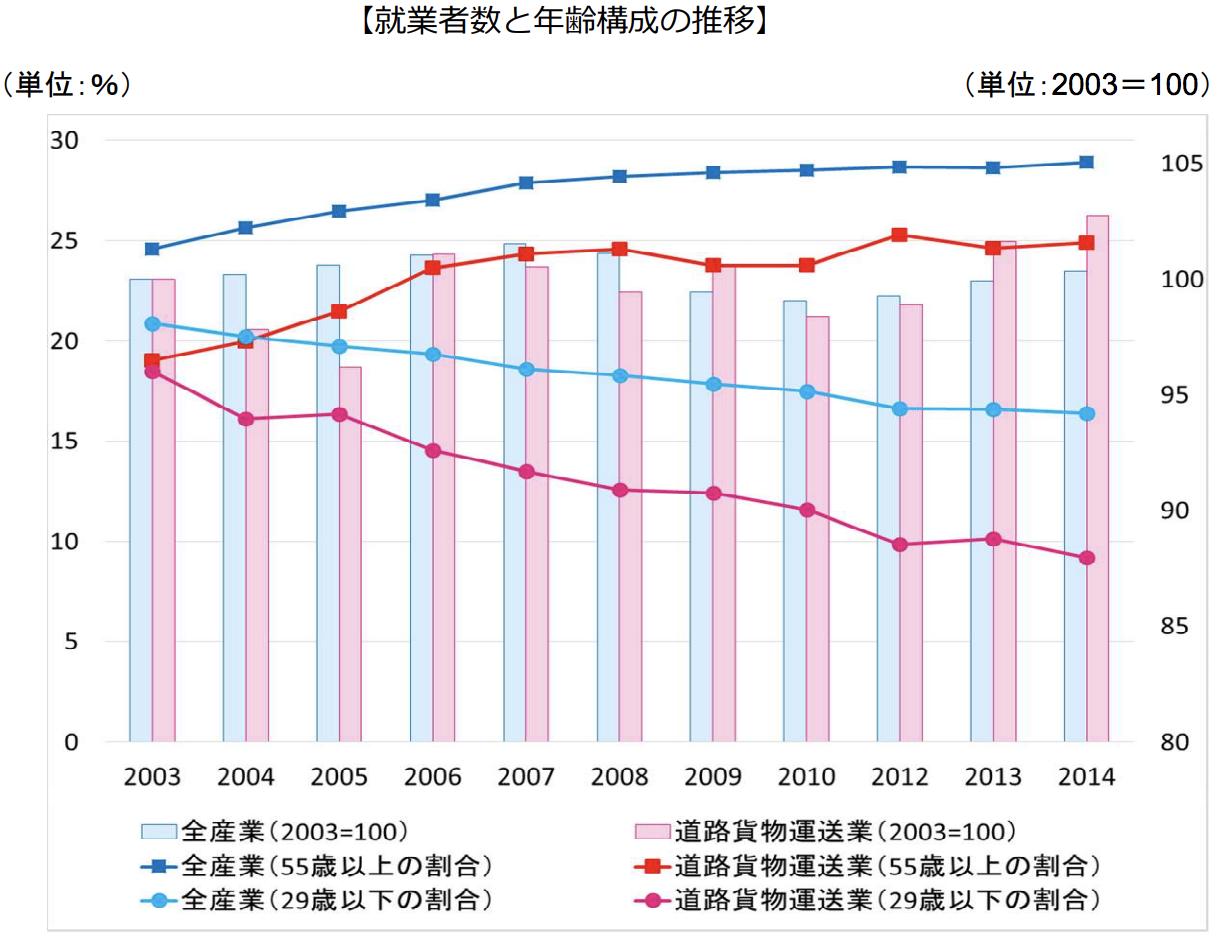 運転手の就業者数と年齢構成の推移